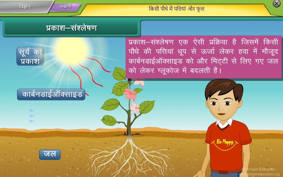 Smart Class Content in hindi medium with animation videos